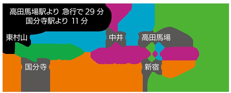 高田馬場駅より急行で29分